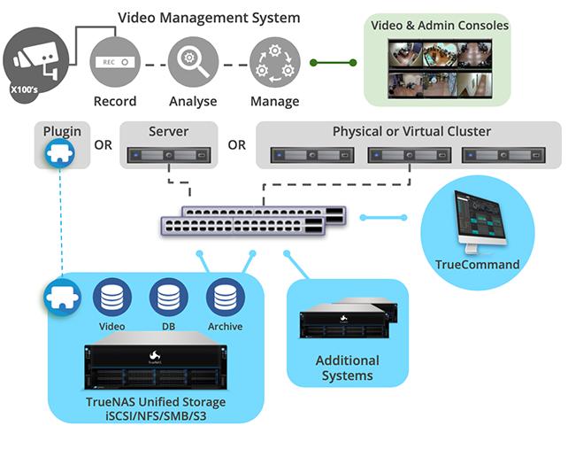 TrueNAS Surveillance Infographic